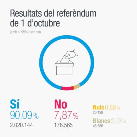 Resultados referendum